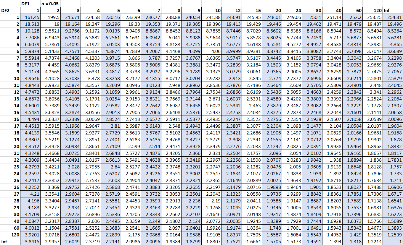 F distribution table for alpha = .05.