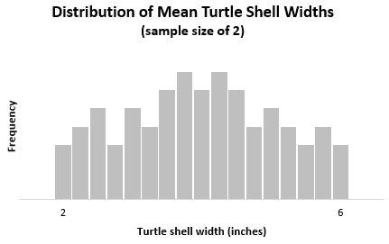 Central limit theorem for sample size 2 for uniform distribution