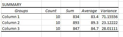 Summary table in ANOVA for Excel