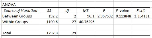 One-Way ANOVA F critical value and p value in Excel
