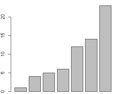 Bar chart in base R