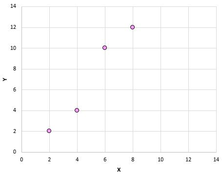 Pearson correlation example on scatterplot