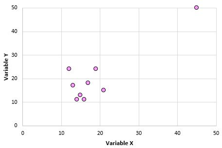 Pearson correlation outlier example