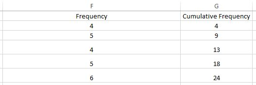 Ogive chart frequency table in Excel