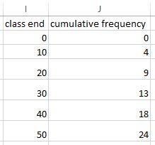 Ogive in Excel