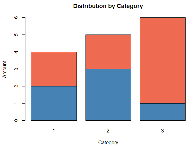 Stacked bar chart in R