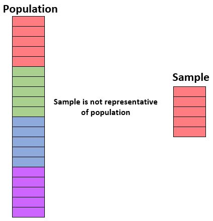 A sample that is not representative of a population