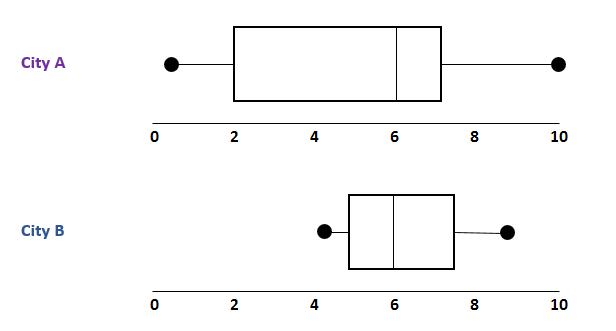 Boxplot comparisons