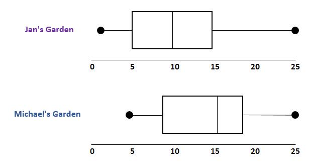 Examples of boxplots