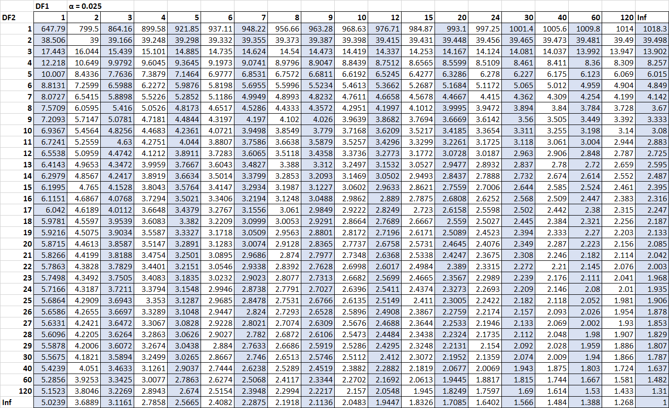 F distribution table for alpha = .025.