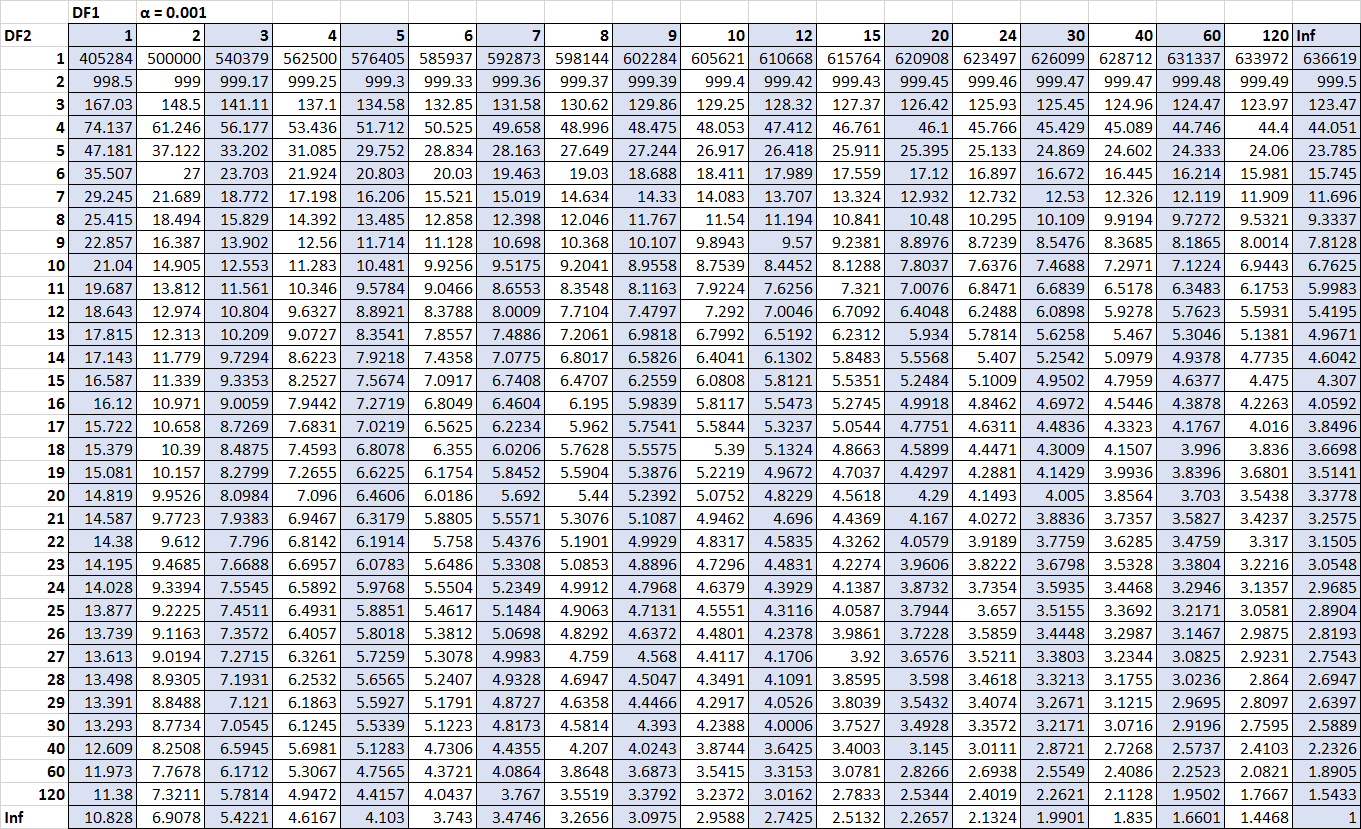 F distribution table for alpha = .001.