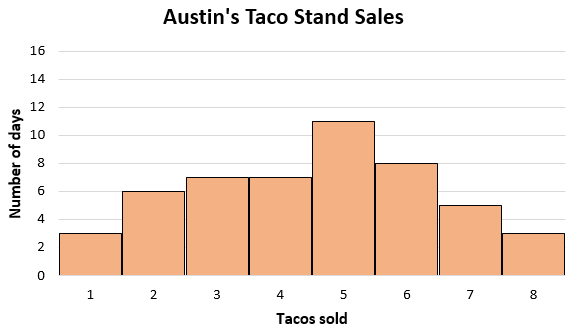 Histogram of taco sales