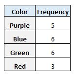 Frequency table from raw data