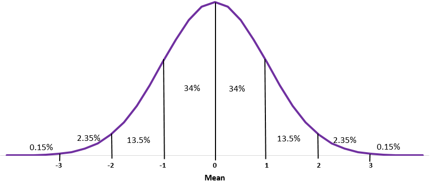 The Normal Distribution - Statology