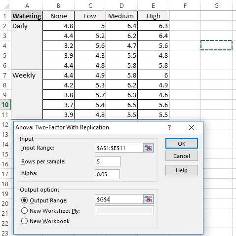 Two-way ANOVA excel output