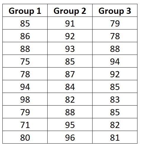 Example dataset for Bartlett's Test