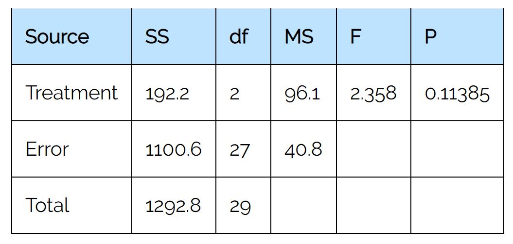 ANOVA output table interpretation