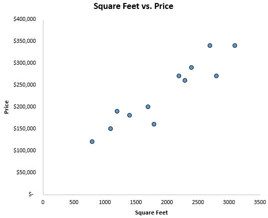 Simple linear regression scatterplot