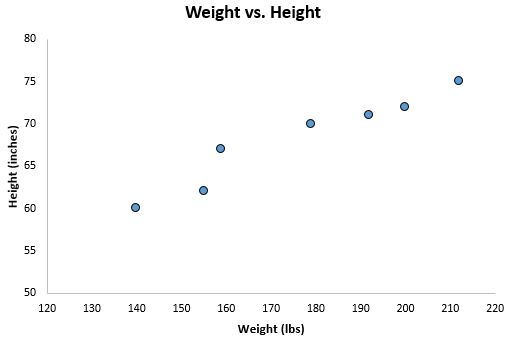 Linear regression scatterplot