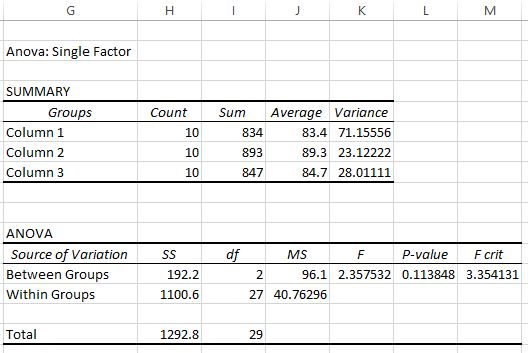 One way ANOVA output in Excel