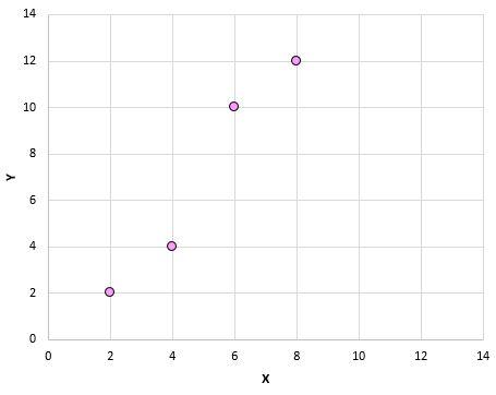 Pearson correlation example on scatterplot