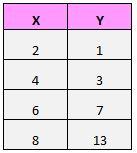 Pearson correlation coefficient example