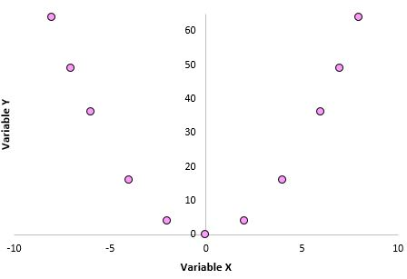 Correlation for a nonlinear relationship