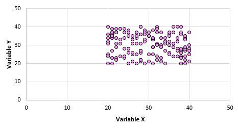 Example of zero correlation