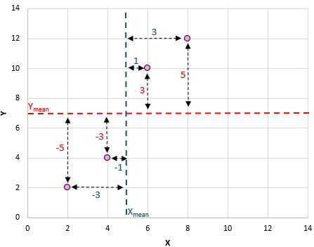 Pearson correlation example on a scatterplot
