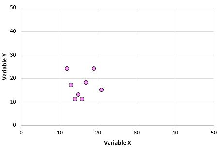 Correlation outliers example