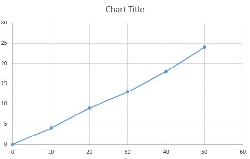 Finished ogive chart in Excel