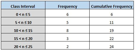 Cumulative frequency table for ogive chart