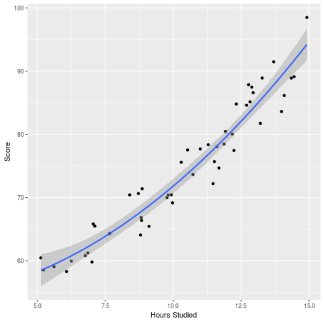Polynomial regression in R