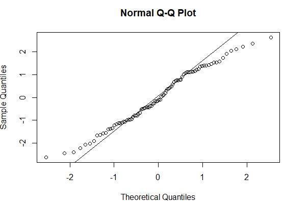 Q-Q plot example in R