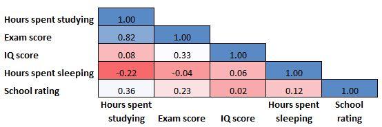 Heatmap correlation matrix example