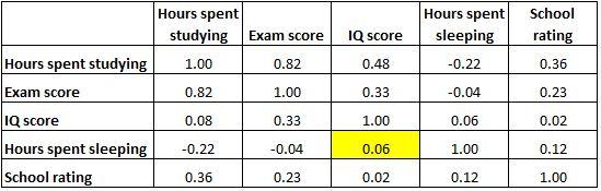 Correlation matrix example of no correlation