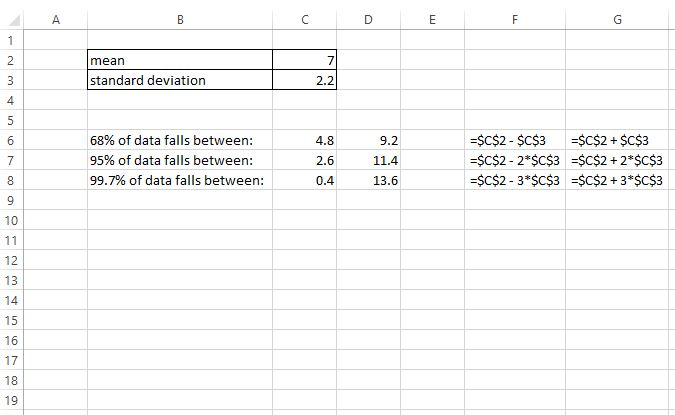Empirical rule in Excel example
