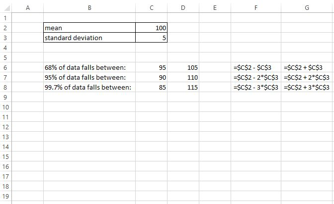 Empirical rule example in Excel