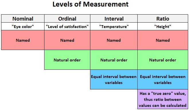Levels of measurement: nominal, ordinal, interval and ratio