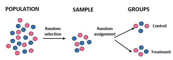 Random selection vs. random assignment