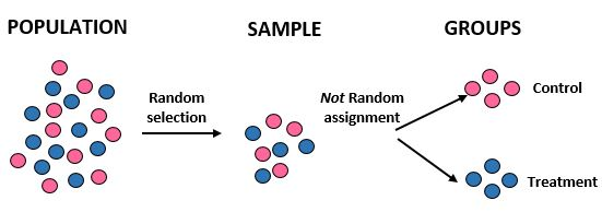 Random assignment vs. random selection in statistics