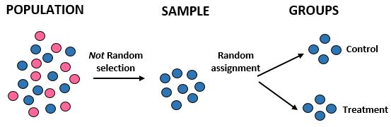 Random assignment vs. random selection example