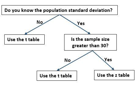 Z table vs. t table