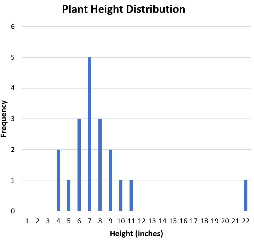 Histogram example using SOCS in statistics