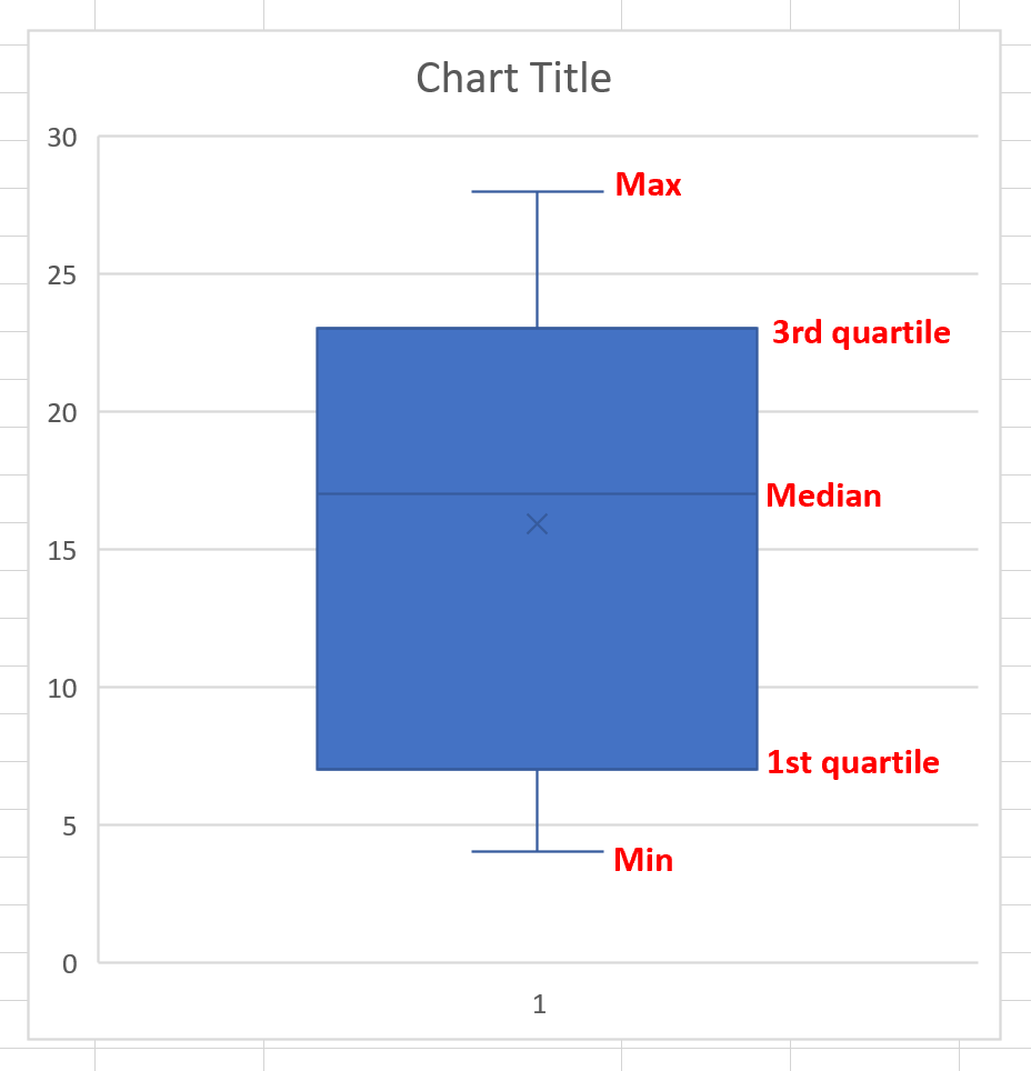 Five number summary boxplot in Excel