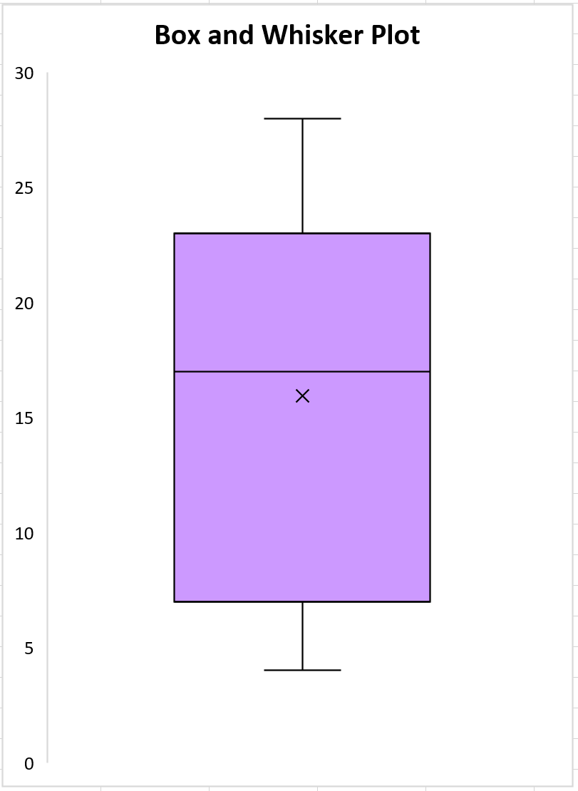 Five number summary using a boxplot in Excel