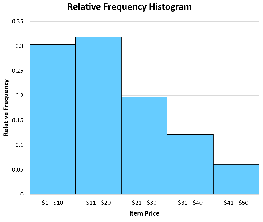 Example of a relative frequency histogram
