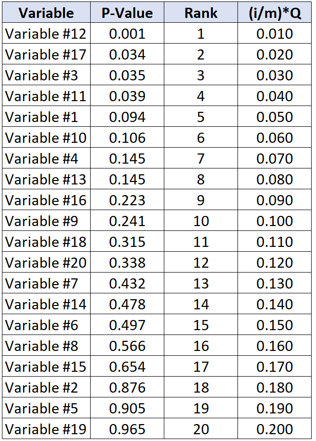 Benjamini-Hochberg example dataset