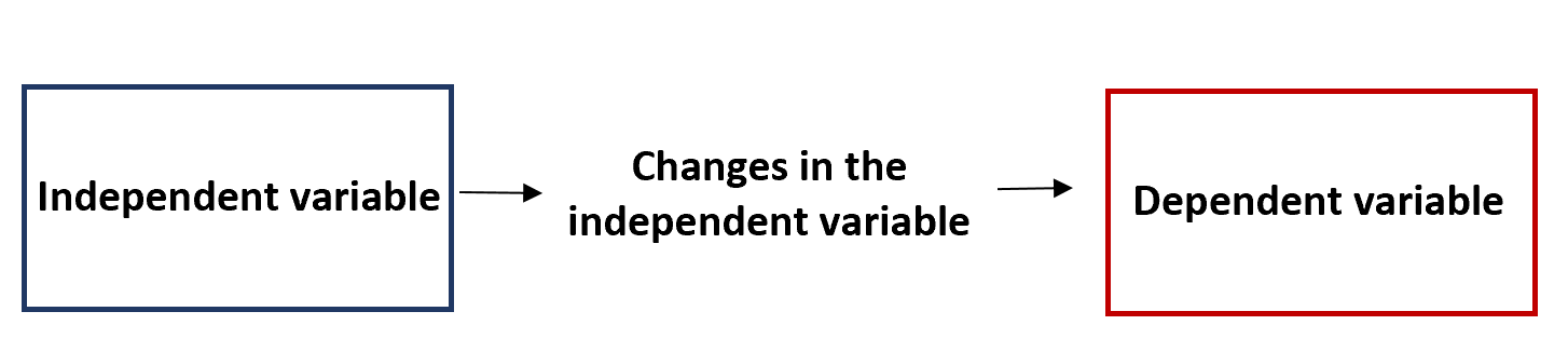 Independent vs. dependent variable example