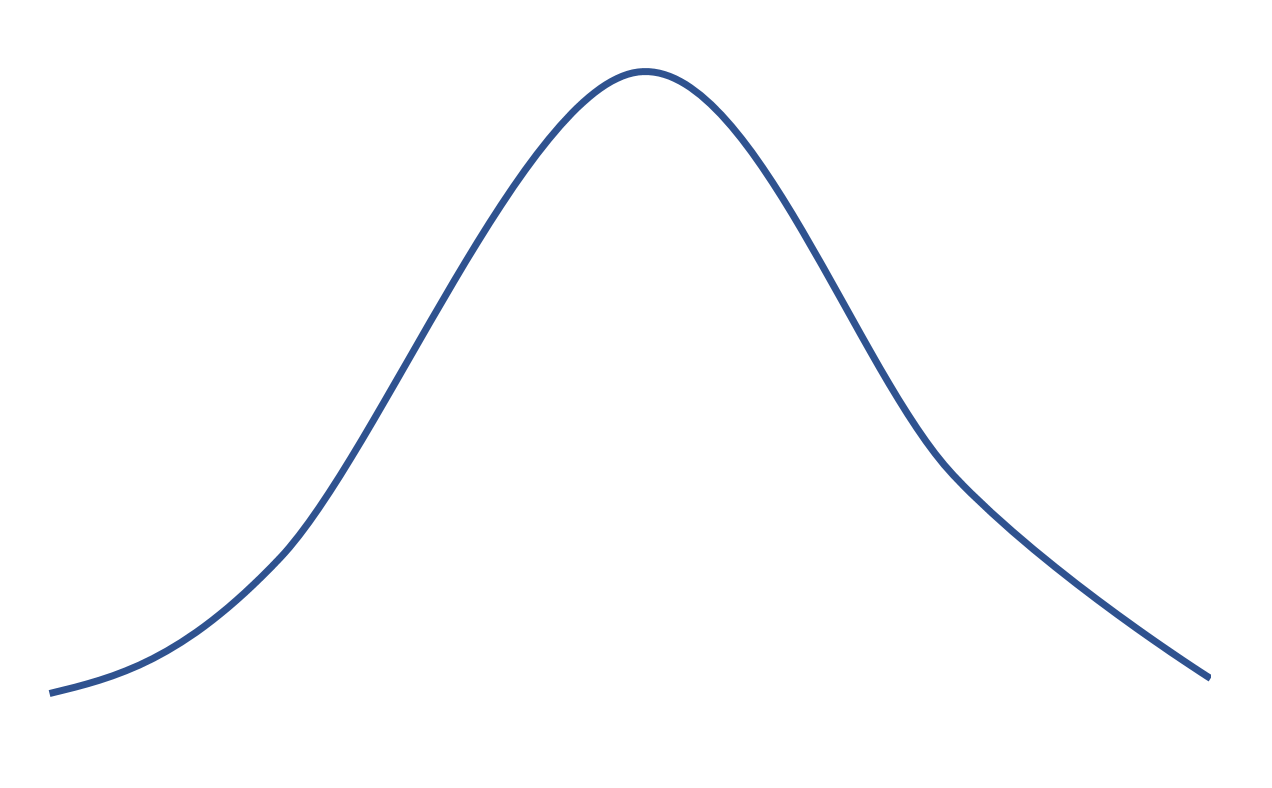 Example of kurtosis in normal distribution